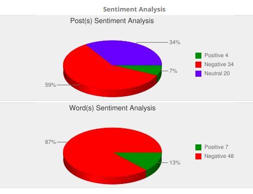 Sentiment Analysis - Instagram Cofound