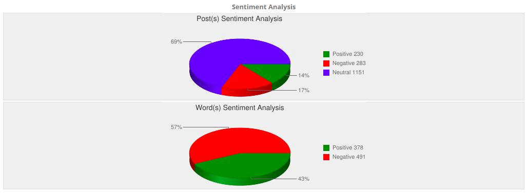 Sentiment Analysis - US Open Final