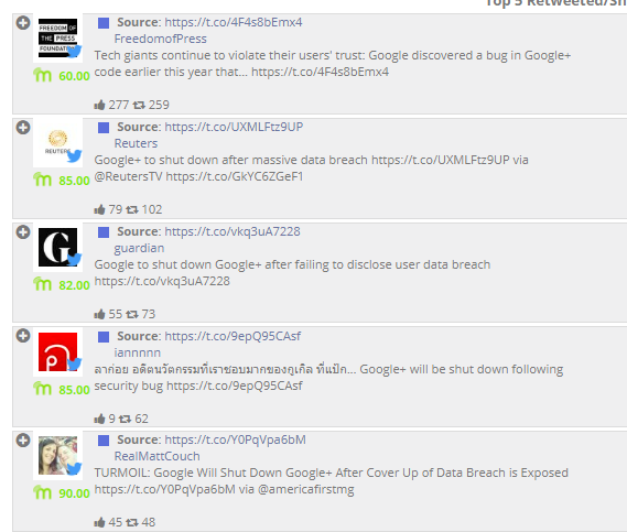 Retweet - Google+