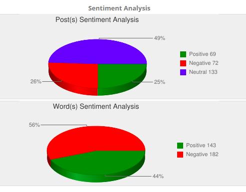 Sentiment Analysis - Brett Nominations