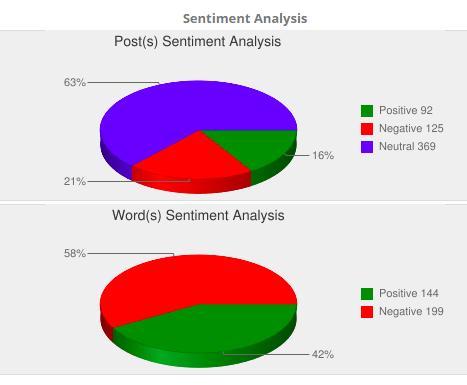 Sentiment Analysis - Caravan